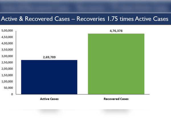 नए मरीज के मुकाबले दोगुनी संख्या में ठीक हो रहे लोग