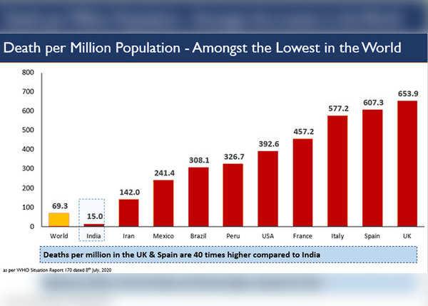 भारत में मृत्यु दर भी सबसे कम