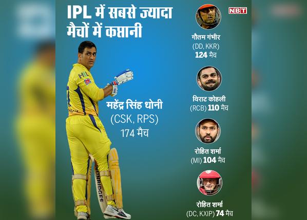 IPL के सबसे सफल कप्तान