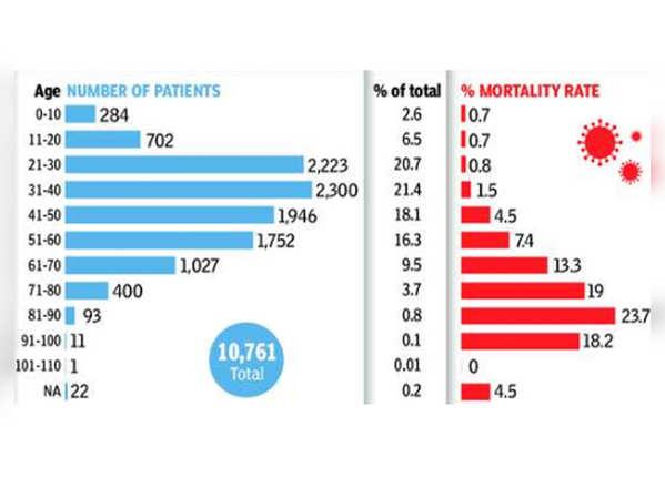 जिले में किस उम्र के कितने मरीज