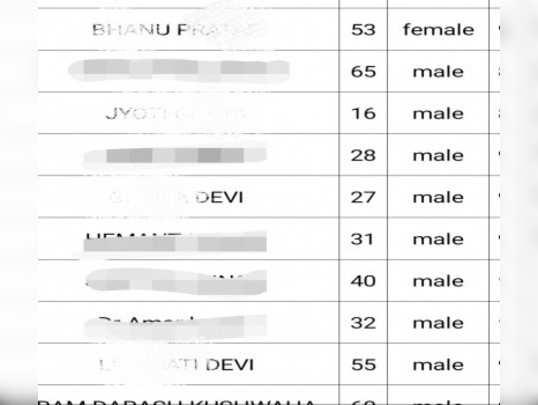 गाजीपुरः स्वास्थ विभाग ने कोरोना संक्रमण के आंकड़ों में कई मरीजों के बदले लिंग