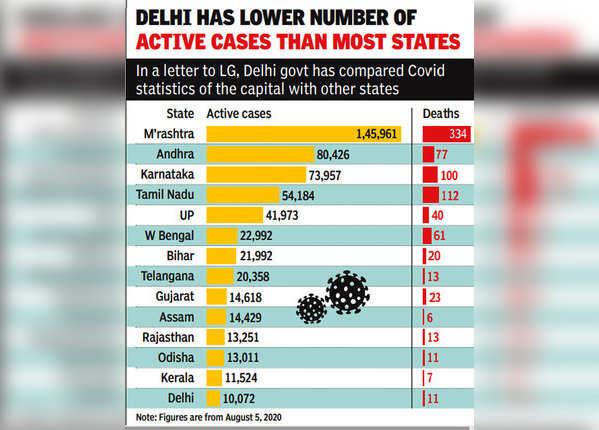 दिल्ली 13 राज्यों से बेहतर