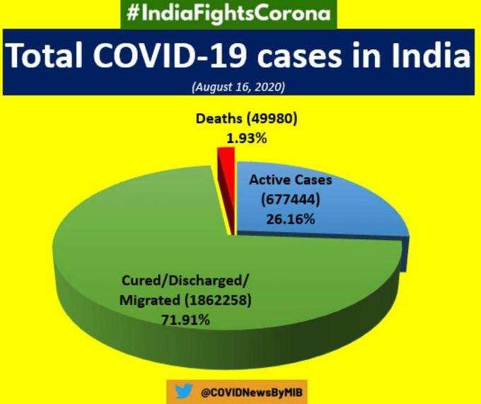 कोविड-19 के ताजा आंकड़े: MoHFW
