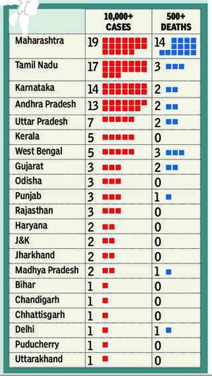 -512-1000- corona cases in india कोरोना को लेकर इन 100 जिलों से आ रही बुरी खबर navbharat times