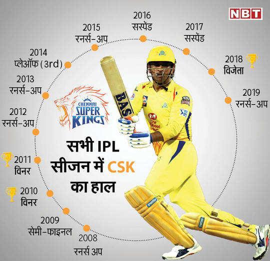 IPL CSK22