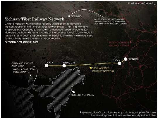 China Rail Line