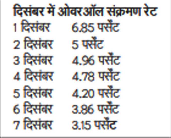 दिल्ली में दिसंबर में कोरोना की संक्रमण दर