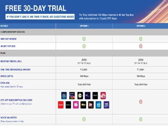 Jio Fiber New Plans 30 Day Free Trial Details