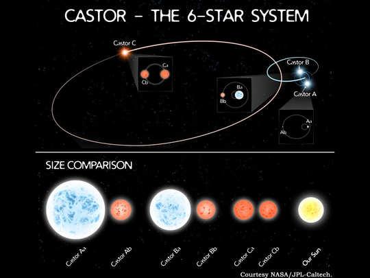 1920 में खोजा गया सबसे चर्चित Castor सिस्टम