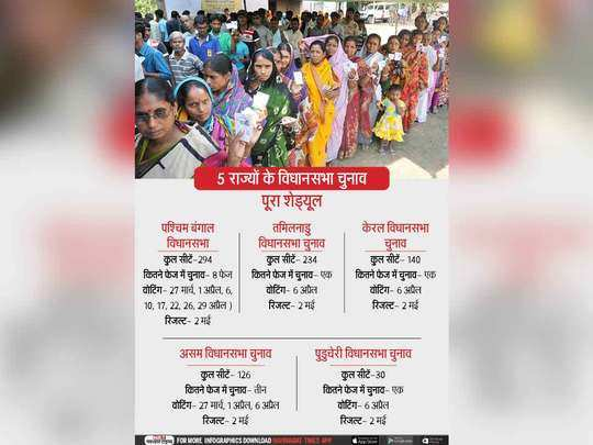 West Bengal Elections 2021 Schedule West Bengal Assembly Elections 2021 Schedule West Bengal Vidhansabha Chunav Ka Shedule Election Dates Of Each Seats पश च म ब ग ल म क स स ट पर कब मतद न व ध नसभ च न व