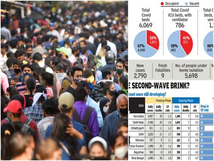 corona cases in delhi daily tally nears 3000 covid-19 active cases past 10,000 for first time since december 11