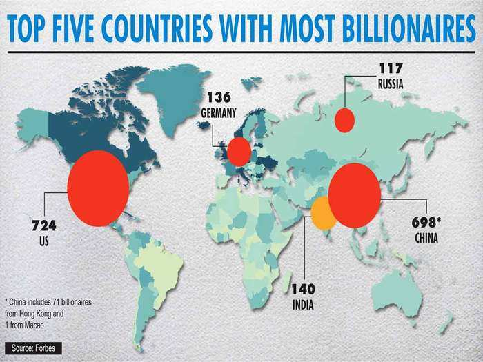 top 5 countries with most billionaires: india has third highest number of billionaires in world, mukesh ambani tops in asia