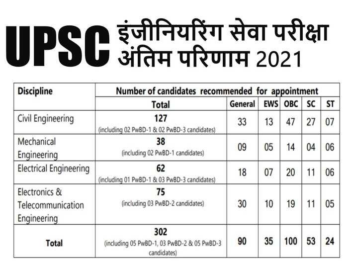 UPSC IES Final Result 2021
