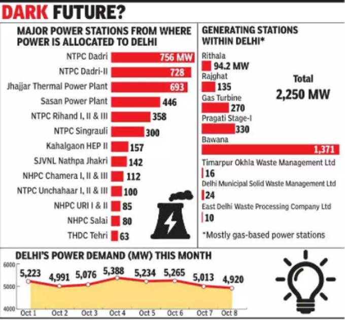 delhi power graph