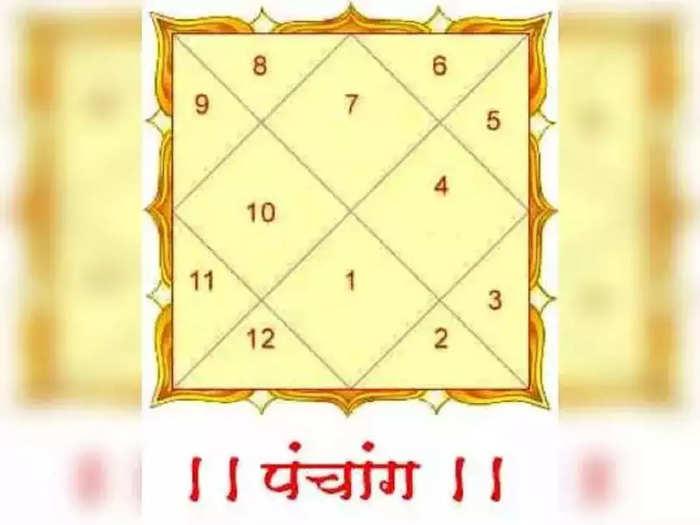 Today panchang 12 october 2021 : सरस्वती पूजन श्रीमहालक्ष्मी पूजन, मुहूर्त आणि शुभ योग जाणून घ्या
